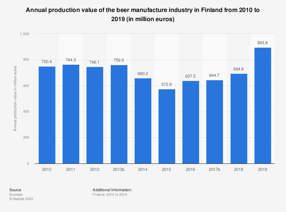 Statistic: Annual production value of the beer manufacture industry in Finland from 2008 to 2015 (in million euros) | Statista