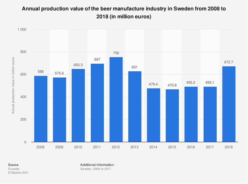 Statistic: Annual production value of the beer manufacture industry in Sweden from 2008 to 2017 (in million euros) | Statista