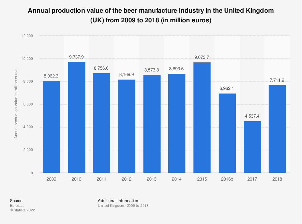 Statistic: Annual production value of the beer manufacture industry in the United Kingdom (UK) from 2009 to 2014 (in million euros) | Statista