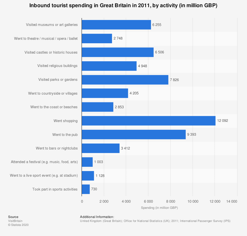 Statistic: Inbound tourist spending in Great Britain in 2011, by activity (in million GBP) | Statista