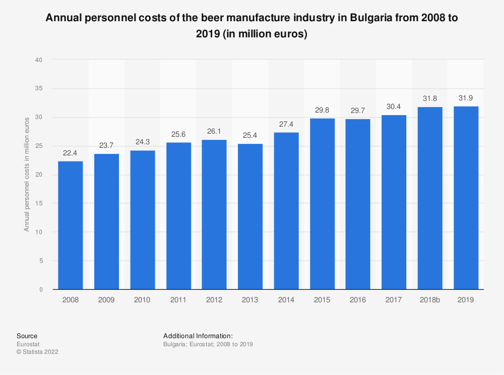 Statistic: Annual personnel costs of the beer manufacture industry in Bulgaria from 2008 to 2016 (in million euros) | Statista