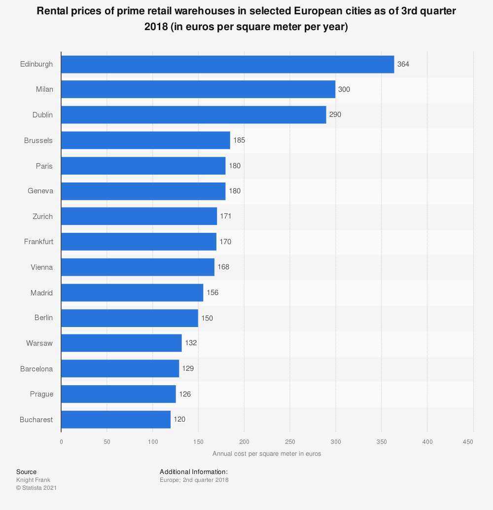 Statistic: Rental prices of prime retail warehouses in selected European cities as of 3rd quarter 2018 (in euros per square meter per year) | Statista