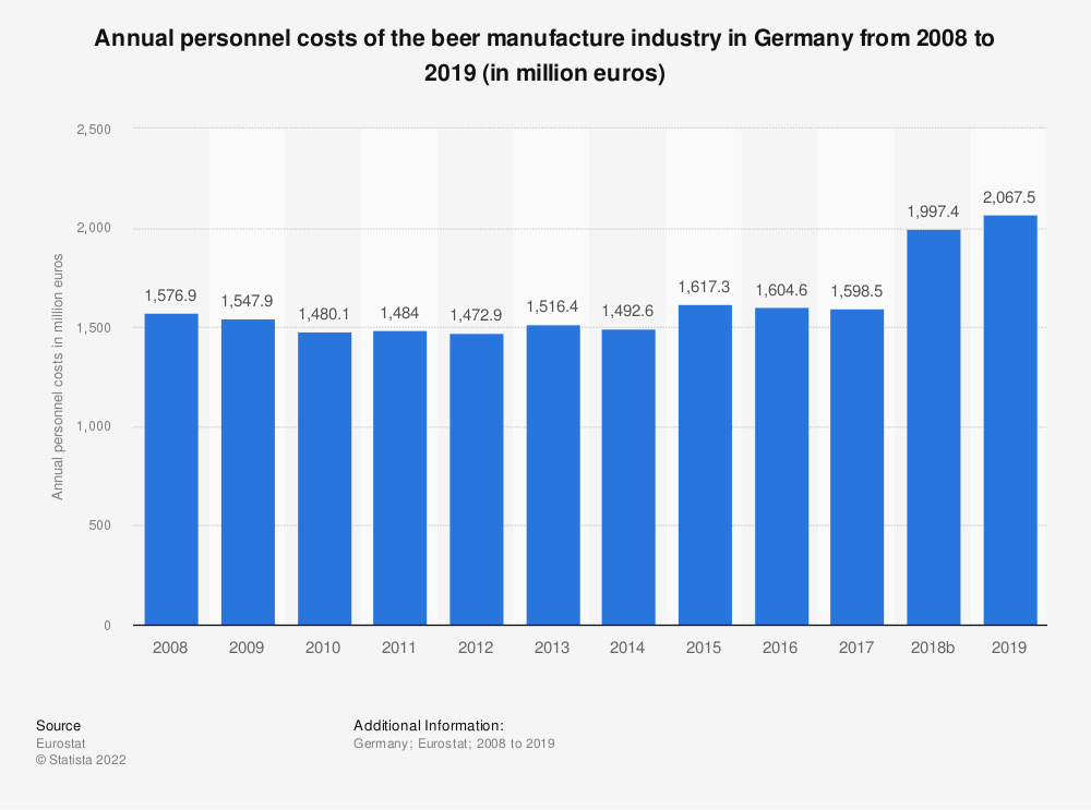 Statistic: Annual personnel costs of the beer manufacture industry in Germany from 2008 to 2017 (in million euros) | Statista