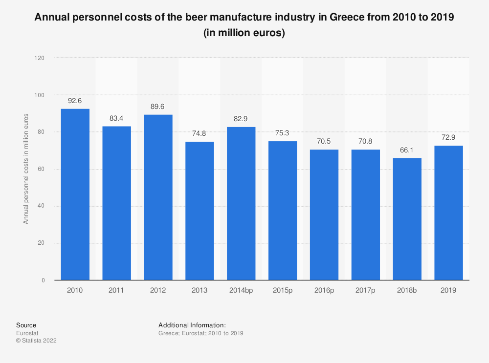 Statistic: Annual personnel costs of the beer manufacture industry in Greece from 2008 to 2014 (in million euros) | Statista