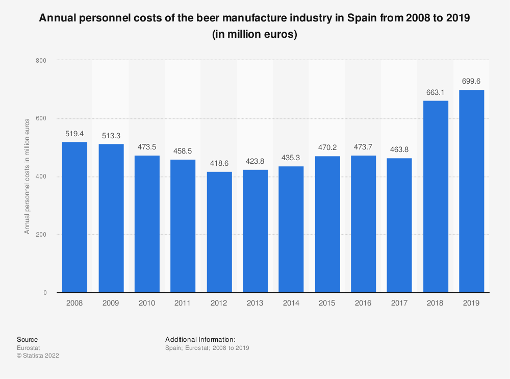 Statistic: Annual personnel costs of the beer manufacture industry in Spain from 2008 to 2017 (in million euros) | Statista