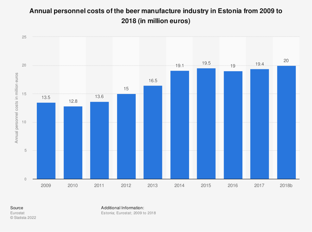 Statistic: Annual personnel costs of the beer manufacture industry in Estonia from 2009 to 2014 (in million euros) | Statista