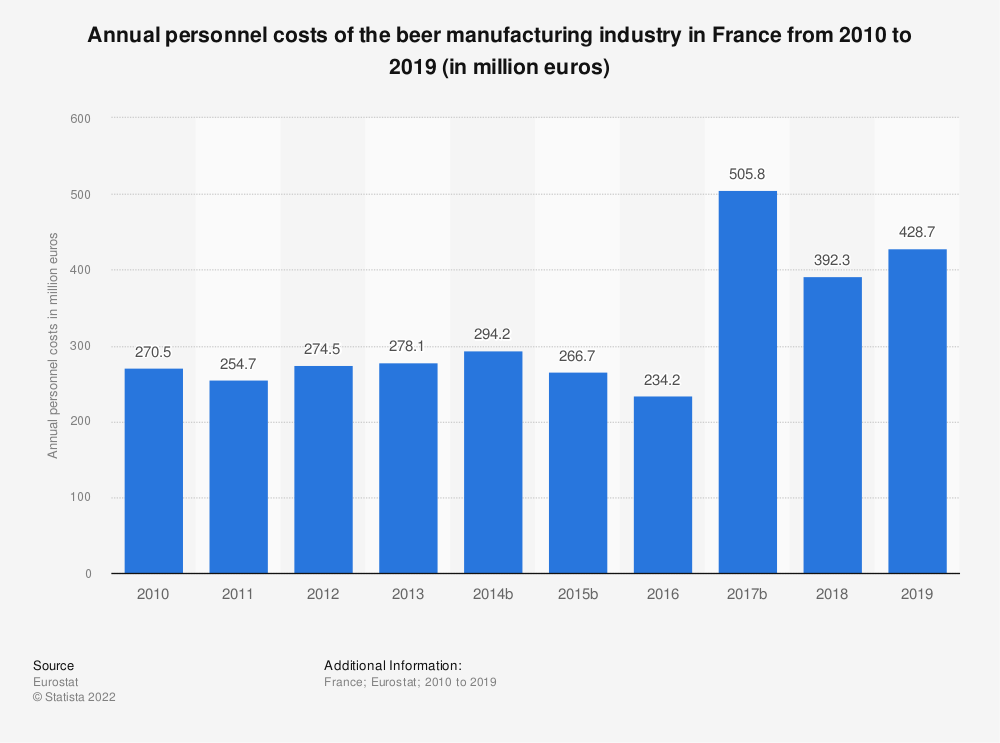 Statistic: Annual personnel costs of the beer manufacturing industry in France from 2009 to 2018 (in million euros) | Statista
