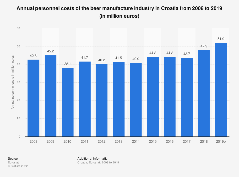 Statistic: Annual personnel costs of the beer manufacture industry in Croatia from 2008 to 2018 (in million euros)   Statista