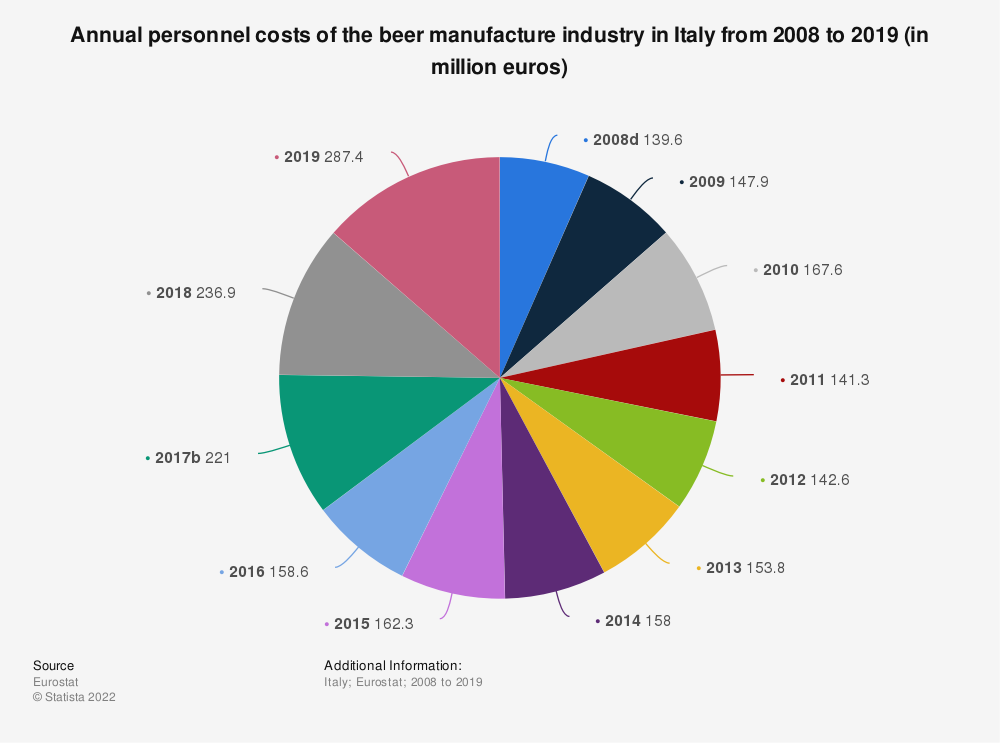 Statistic: Annual personnel costs of the beer manufacture industry in Italy from 2008 to 2014 (in million euros) | Statista