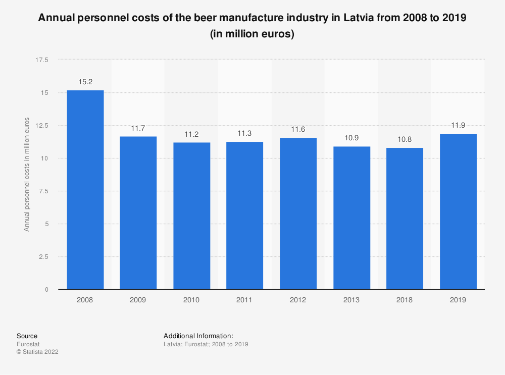Statistic: Annual personnel costs of the beer manufacture industry in Latvia from 2008 to 2018 (in million euros) | Statista