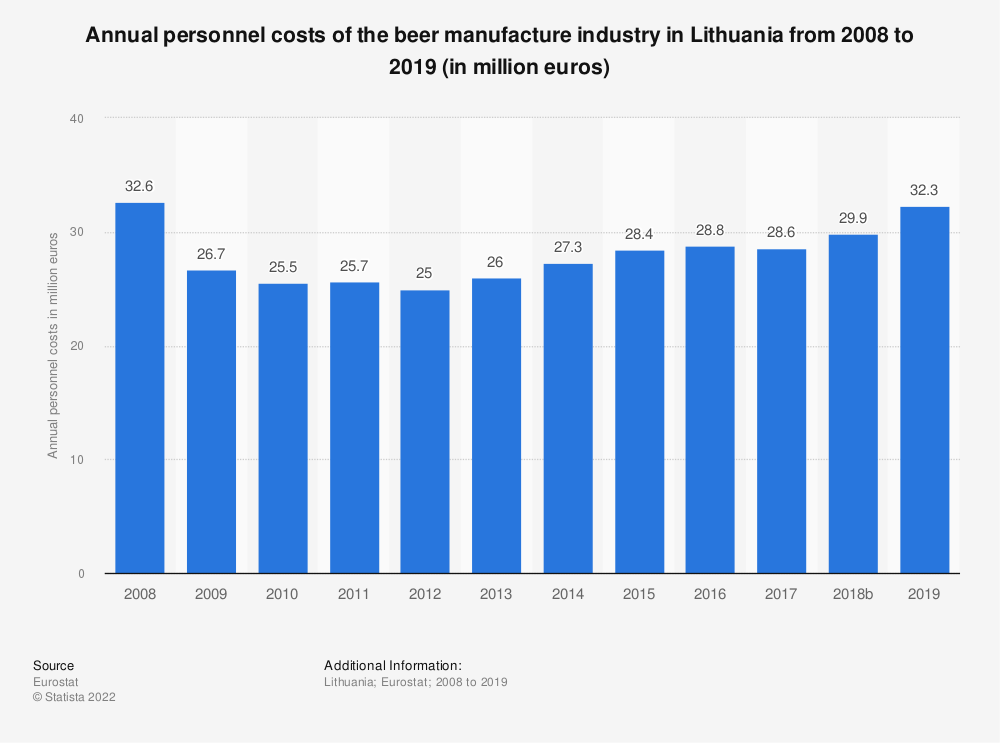 Statistic: Annual personnel costs of the beer manufacture industry in Lithuania from 2008 to 2018 (in million euros) | Statista