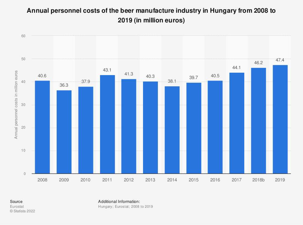 Statistic: Annual personnel costs of the beer manufacture industry in Hungary from 2008 to 2017 (in million euros) | Statista