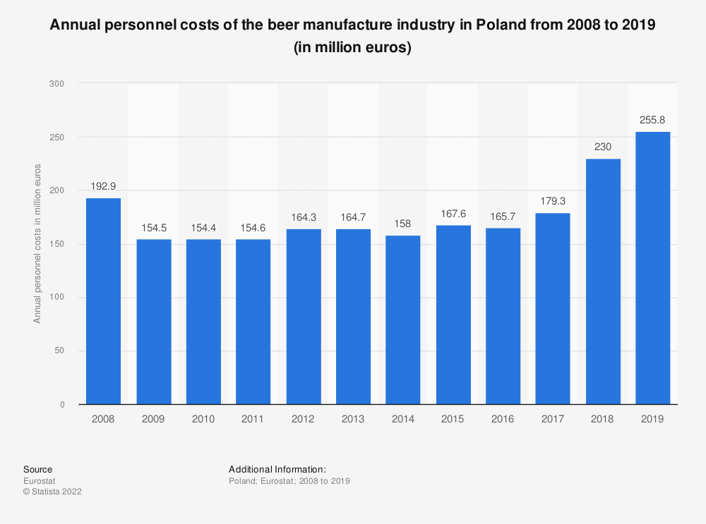 Statistic: Annual personnel costs of the beer manufacture industry in Poland from 2008 to 2018 (in million euros) | Statista
