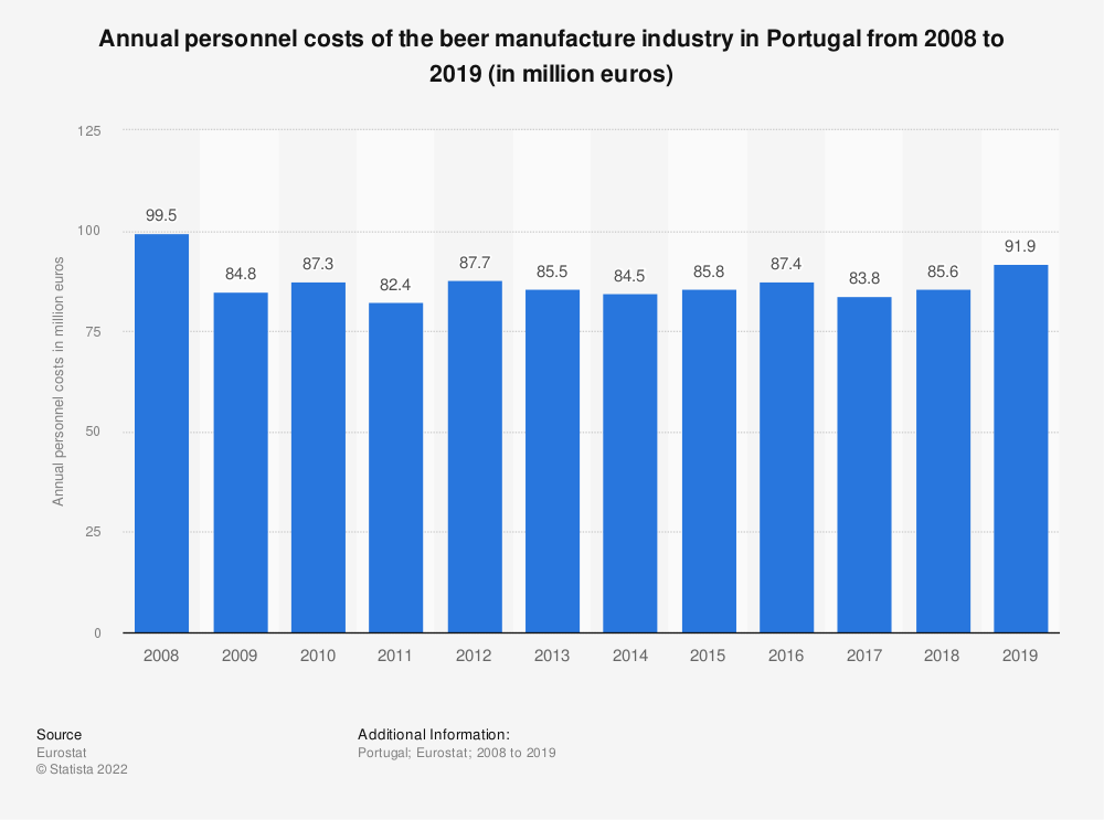 Statistic: Annual personnel costs of the beer manufacture industry in Portugal from 2008 to 2018 (in million euros) | Statista