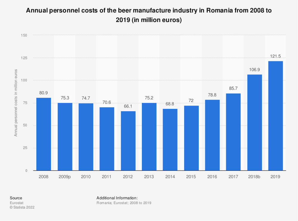 Statistic: Annual personnel costs of the beer manufacture industry in Romania from 2008 to 2018 (in million euros) | Statista