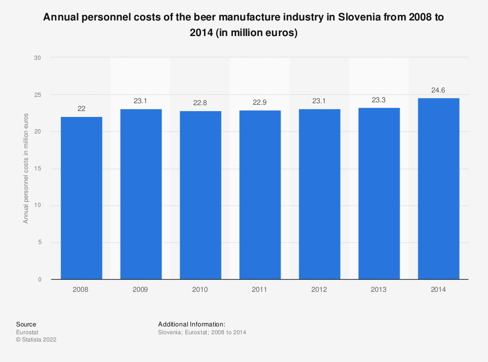 Statistic: Annual personnel costs of the beer manufacture industry in Slovenia from 2008 to 2014 (in million euros) | Statista