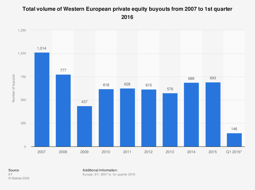 Statistic: Total volume of Western European private equity buyouts from 2007 to 1st quarter 2016 | Statista