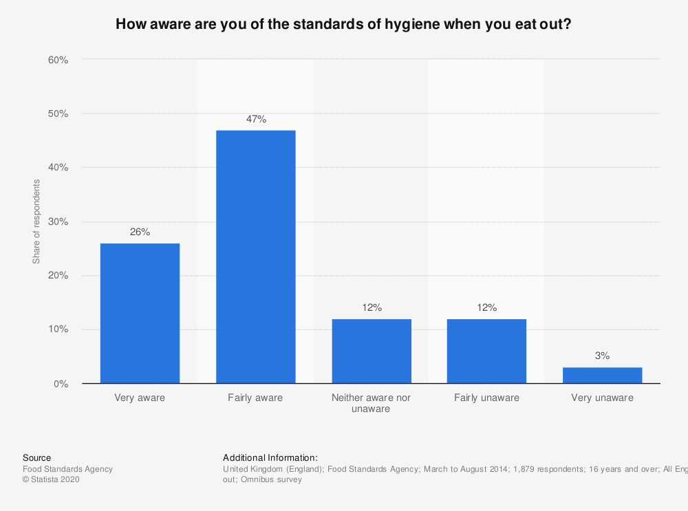 Statistic: How aware are you of the standards of hygiene when you eat out? | Statista