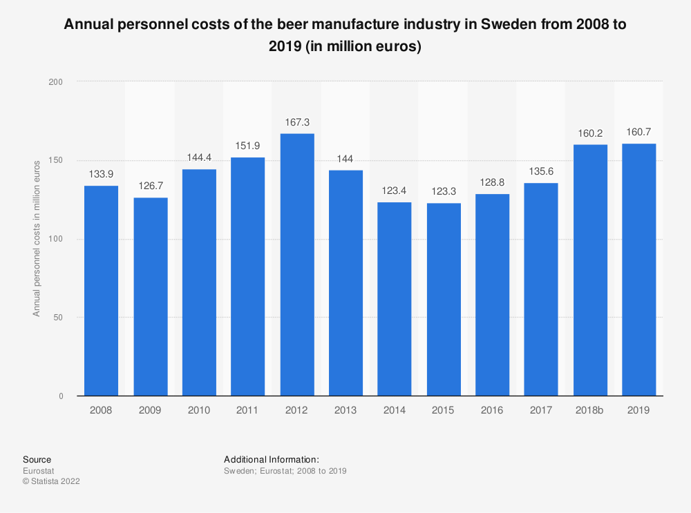 Statistic: Annual personnel costs of the beer manufacture industry in Sweden from 2008 to 2018 (in million euros) | Statista