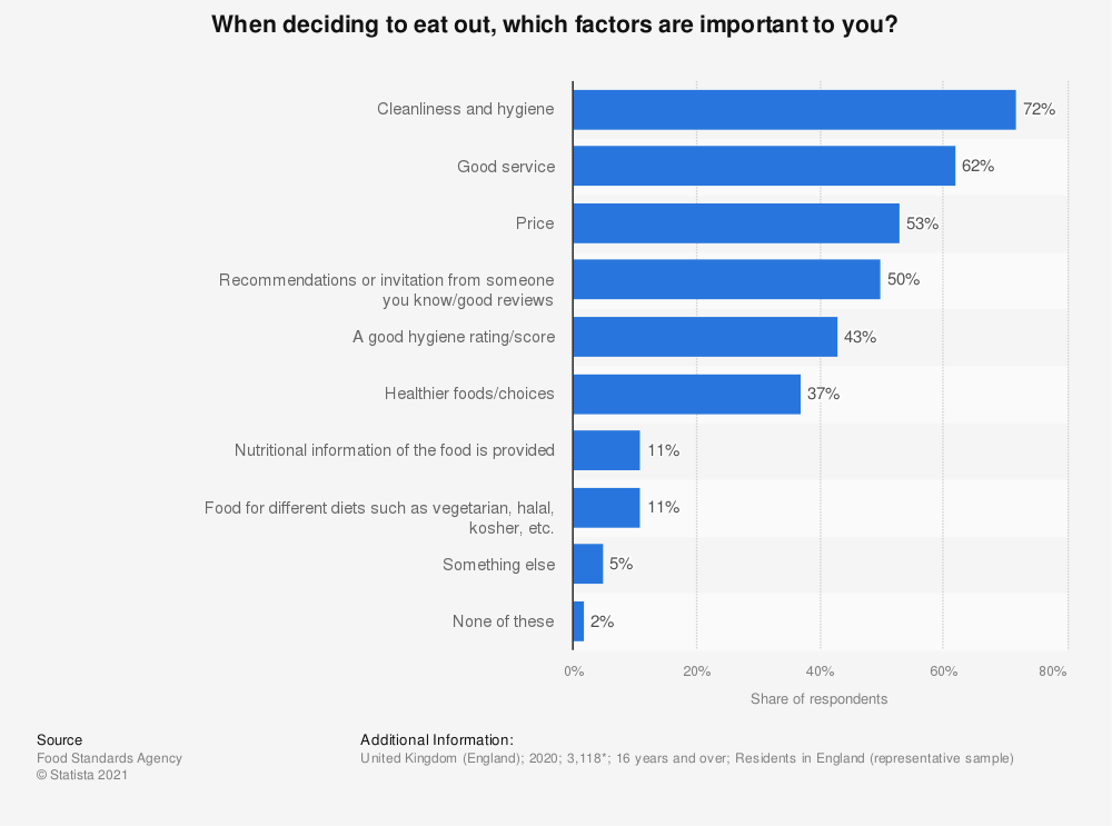 Statistic: When deciding to eat out, which factors are important to you?  | Statista