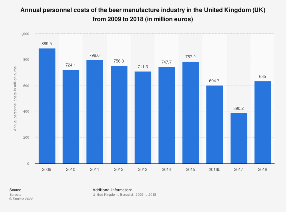 Statistic: Annual personnel costs of the beer manufacture industry in the United Kingdom (UK) from 2008 to 2016 (in million euros) | Statista