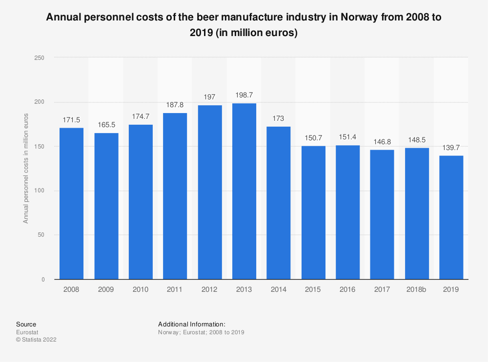 Statistic: Annual personnel costs of the beer manufacture industry in Norway from 2008 to 2017 (in million euros) | Statista
