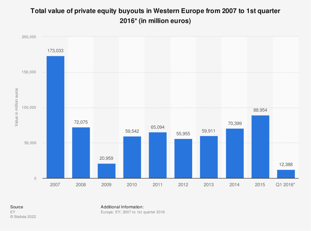 Statistic: Total value of private equity buyouts in Western Europe from 2007 to 1st quarter 2016* (in million euros) | Statista