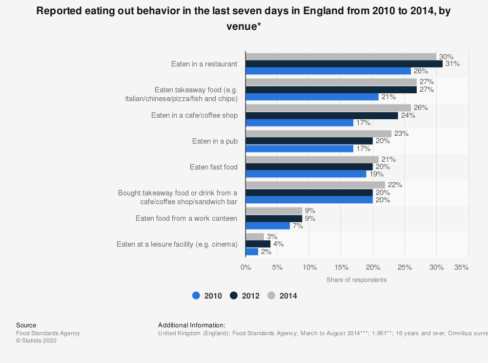 Statistic: Reported eating out behavior in the last seven days in England from 2010 to 2014, by venue* | Statista
