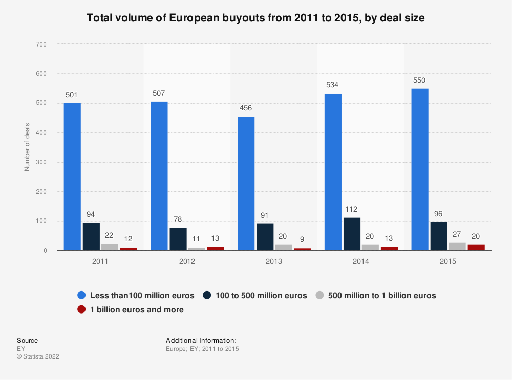 Statistic: Total volume of European buyouts from 2011 to 2015, by deal size | Statista