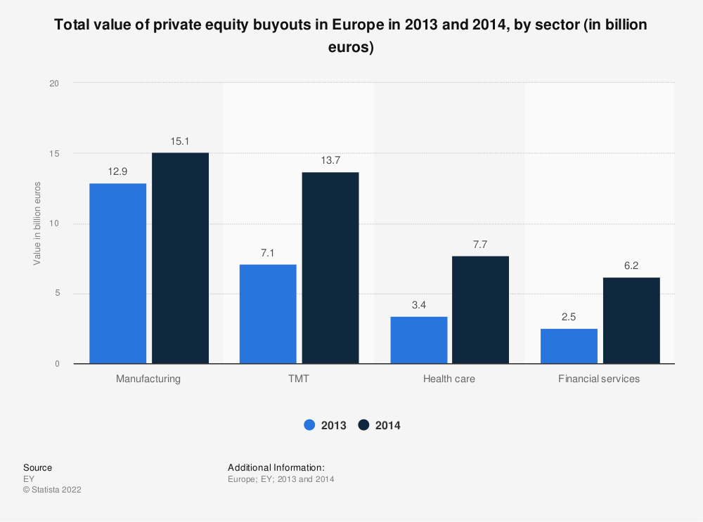 Statistic: Total value of private equity buyouts in Europe in 2013 and 2014, by sector (in billion euros) | Statista