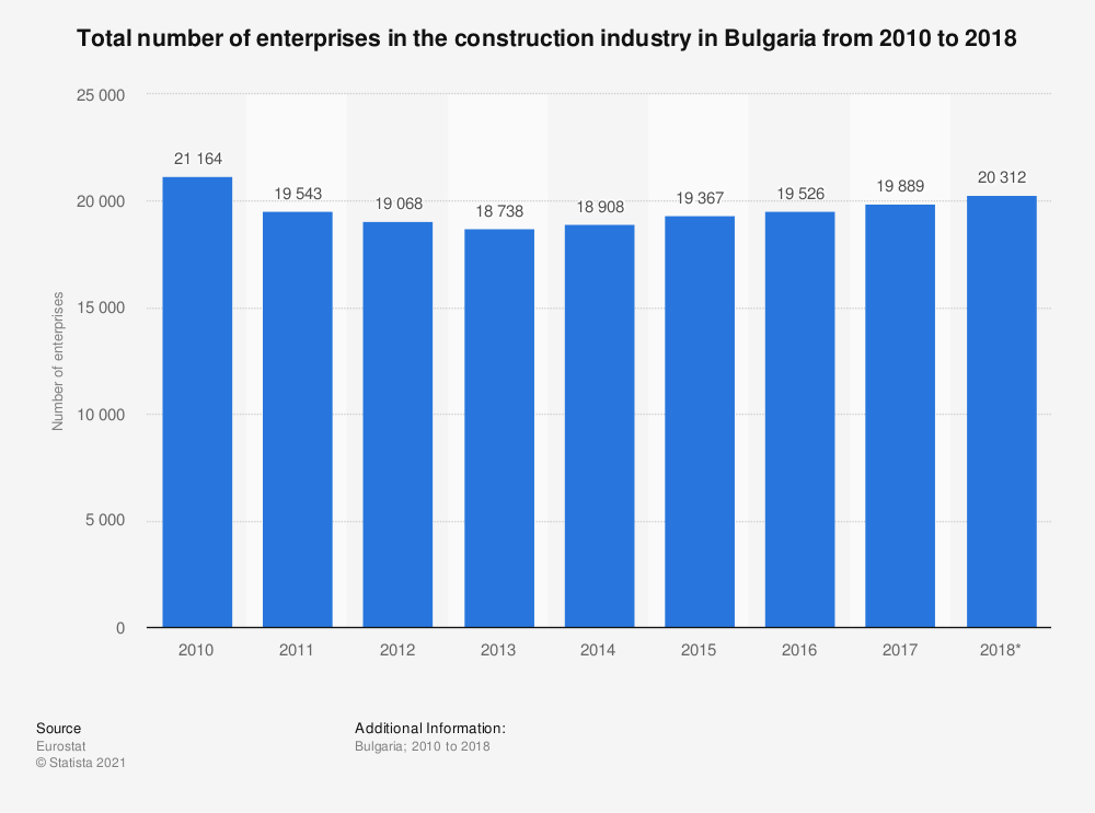 Statistic: Total number of enterprises in the construction industry in Bulgaria from 2010 to 2016 | Statista