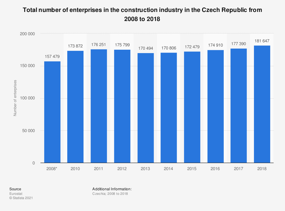 Statistic: Total number of enterprises in the construction industry in the Czech Republic from 2008 to 2016 | Statista