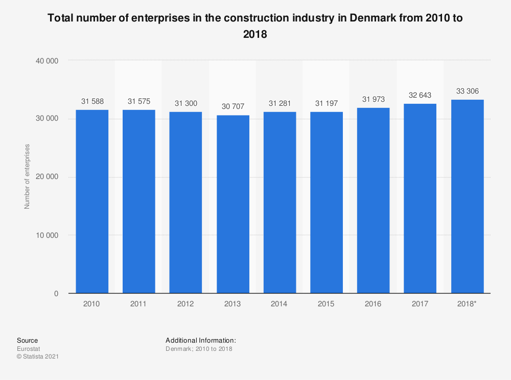 Statistic: Total number of enterprises in the construction industry in Denmark from 2010 to 2016 | Statista