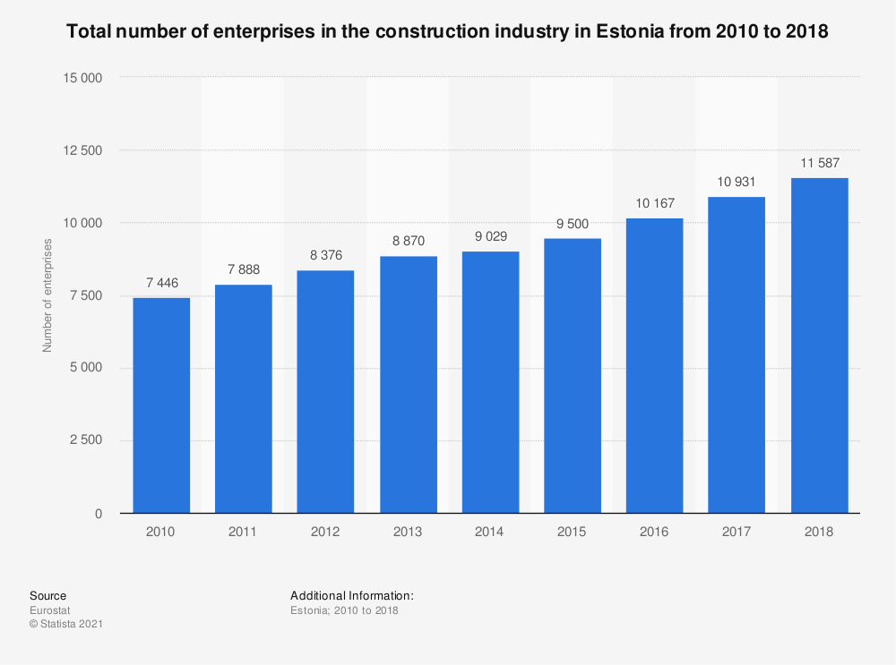 Statistic: Total number of enterprises in the construction industry in Estonia from 2010 to 2016 | Statista