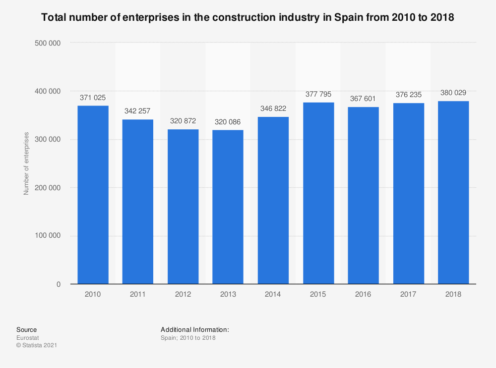 Statistic: Total number of enterprises in the construction industry in Spain from 2010 to 2016 | Statista