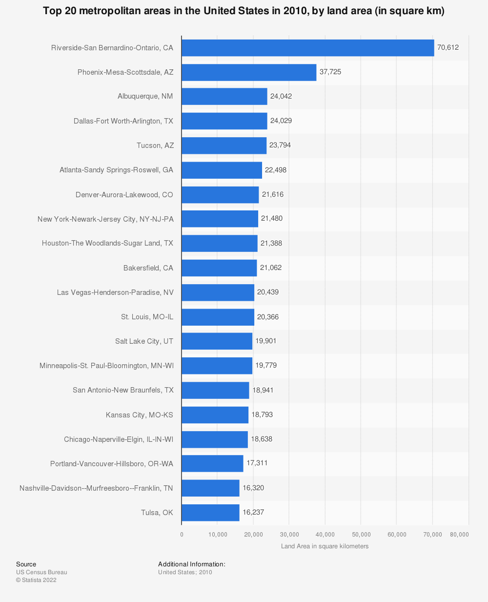 Statistic: Top 20 metropolitan areas in the United States in 2010, by land area (in square km) | Statista