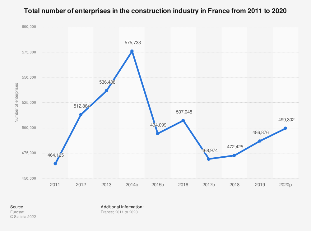 Statistic: Total number of enterprises in the construction industry in France from 2010 to 2018 | Statista