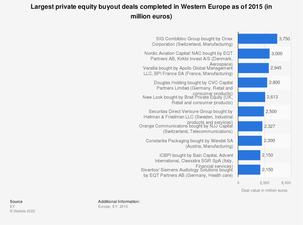 Statistic: Largest private equity buyout deals completed in Western Europe as of 2015 (in million euros) | Statista