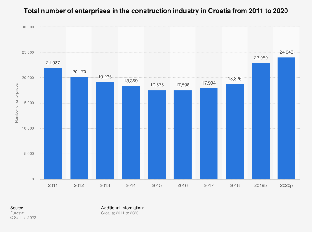 Statistic: Total number of enterprises in the construction industry in Croatia from 2010 to 2016   Statista