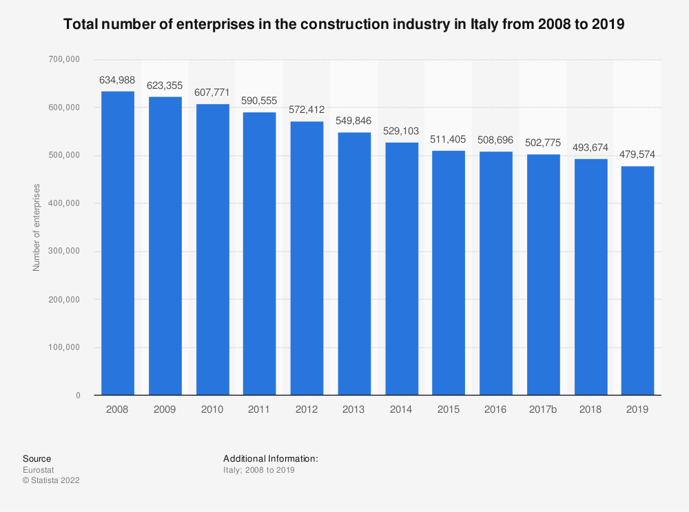 Statistic: Total number of enterprises in the construction industry in Italy from 2008 to 2016 | Statista