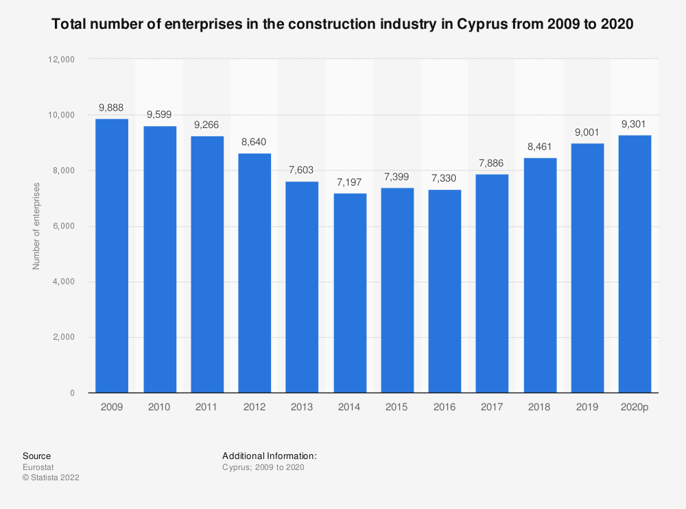 Statistic: Total number of enterprises in the construction industry in Cyprus from 2008 to 2016 | Statista
