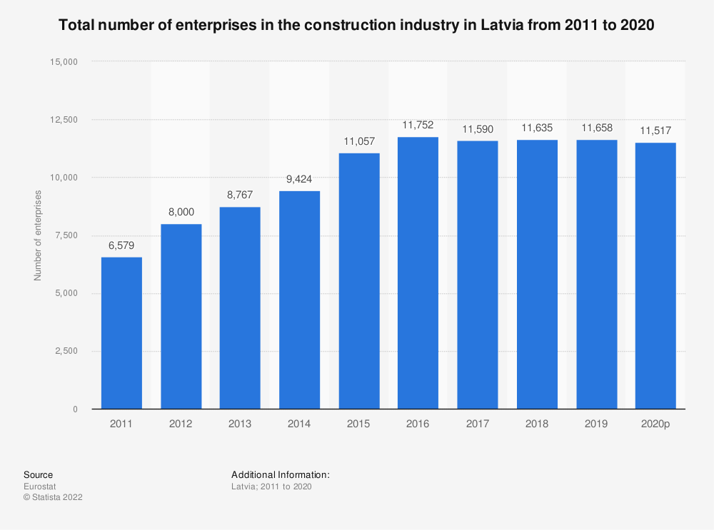 Statistic: Total number of enterprises in the construction industry in Latvia from 2010 to 2016 | Statista