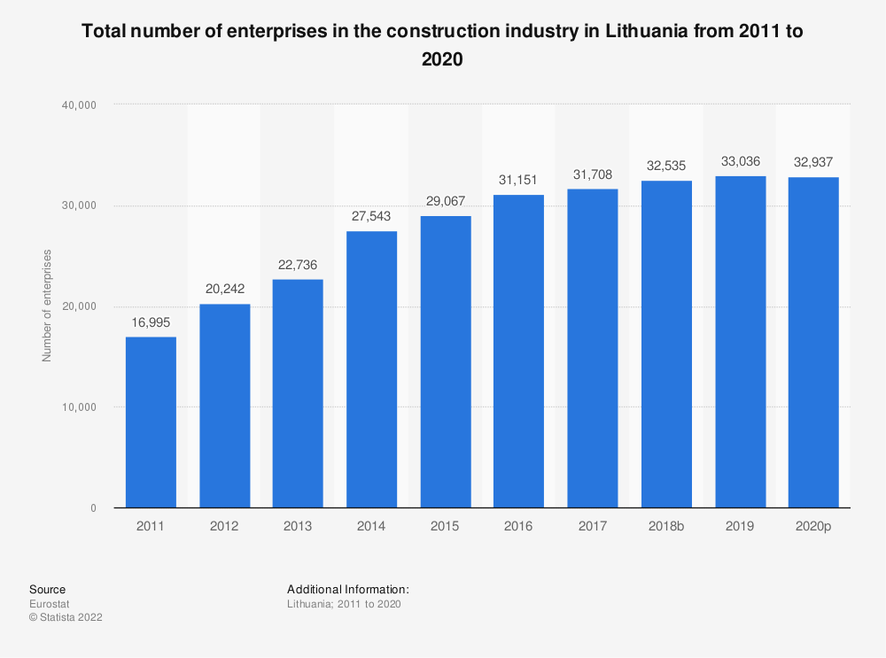 Statistic: Total number of enterprises in the construction industry in Lithuania from 2010 to 2016 | Statista