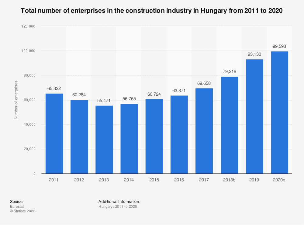 Statistic: Total number of enterprises in the construction industry in Hungary from 2010 to 2016 | Statista
