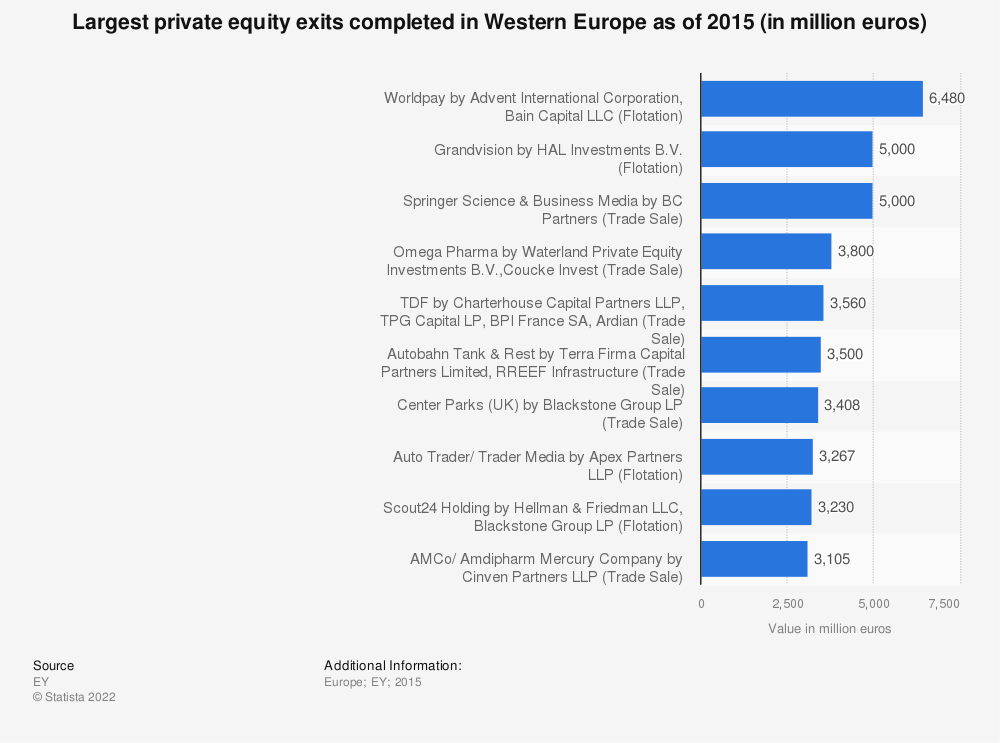 Statistic: Largest private equity exits completed in Western Europe as of 2015 (in million euros) | Statista