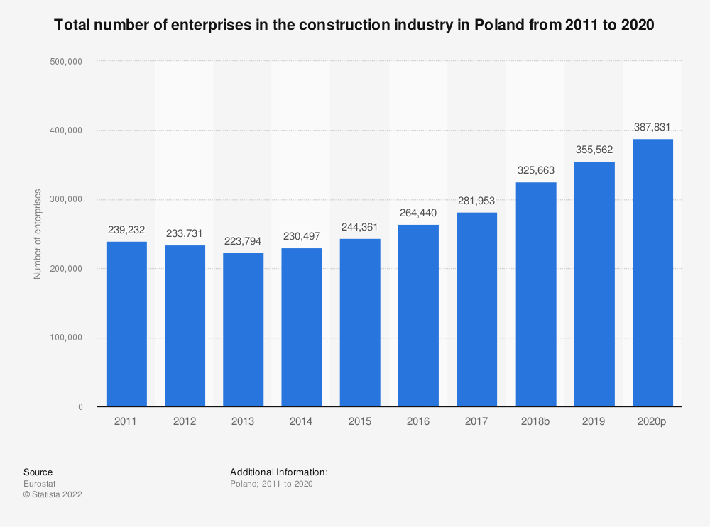 Statistic: Total number of enterprises in the construction industry in Poland from 2010 to 2016 | Statista