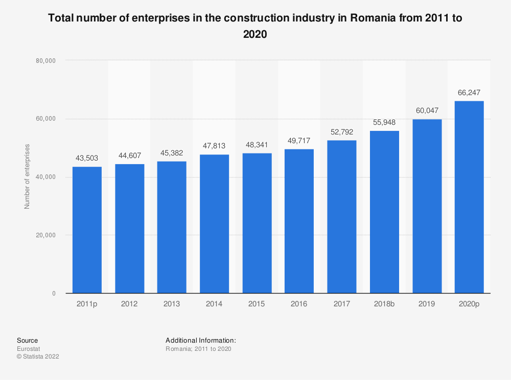Statistic: Total number of enterprises in the construction industry in Romania from 2010 to 2016   Statista