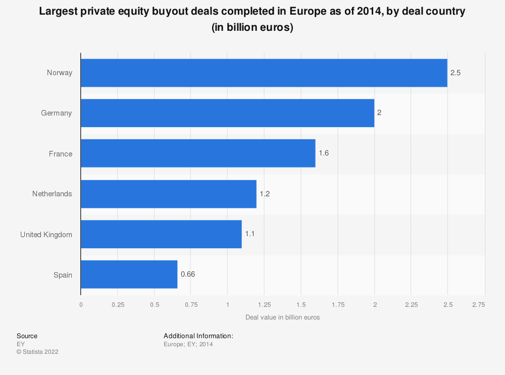 Statistic: Largest private equity buyout deals completed in Europe as of 2014, by deal country (in billion euros) | Statista