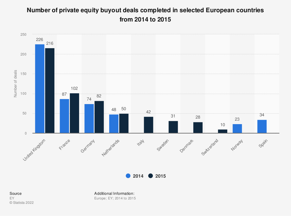 Statistic: Number of private equity buyout deals completed in selected European countries from 2014 to 2015 | Statista