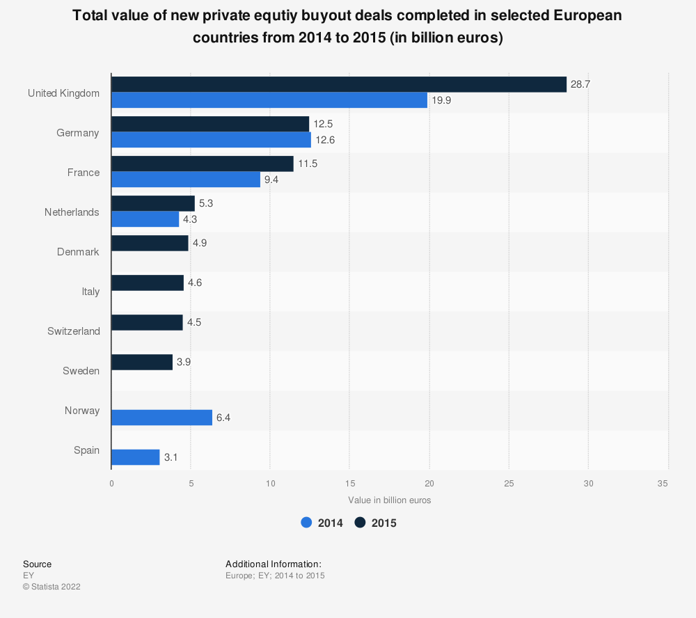 Statistic: Total value of new private equtiy buyout deals completed in selected European countries from 2014 to 2015 (in billion euros) | Statista